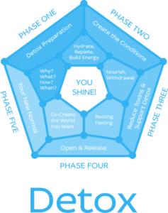 5-Phases of Sparkle Detox